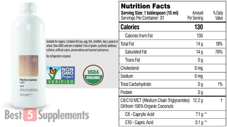 The supplement facts label for Performance Lab MCT Oil